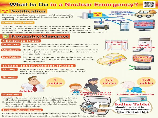 What to Do in a Nuclear Emergency