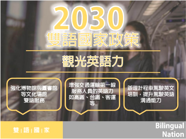 2030雙語國家政策之觀光英語力